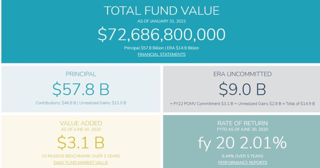 Alaska's Permanent Fund has in it $72,700,000,000 That's $72.7 Billion Dollars!
