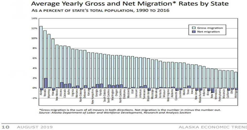 Average Yearly Gross & Net Migration Net by State