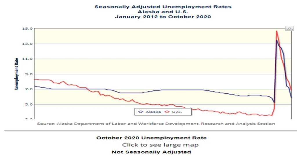 Unemployment for Alaska January 2012 - October 2020